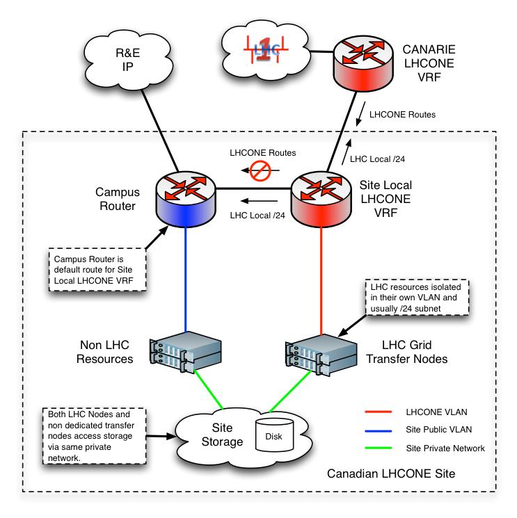 Canadian LHCONE